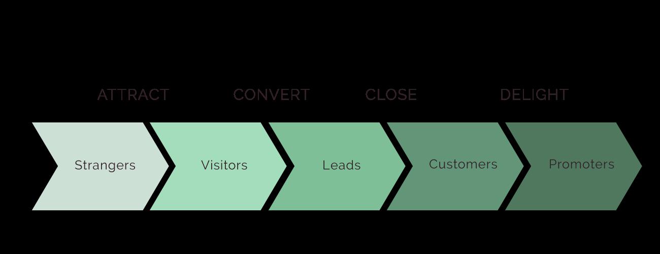 Inbound-Methadology-for-Marketing.png
