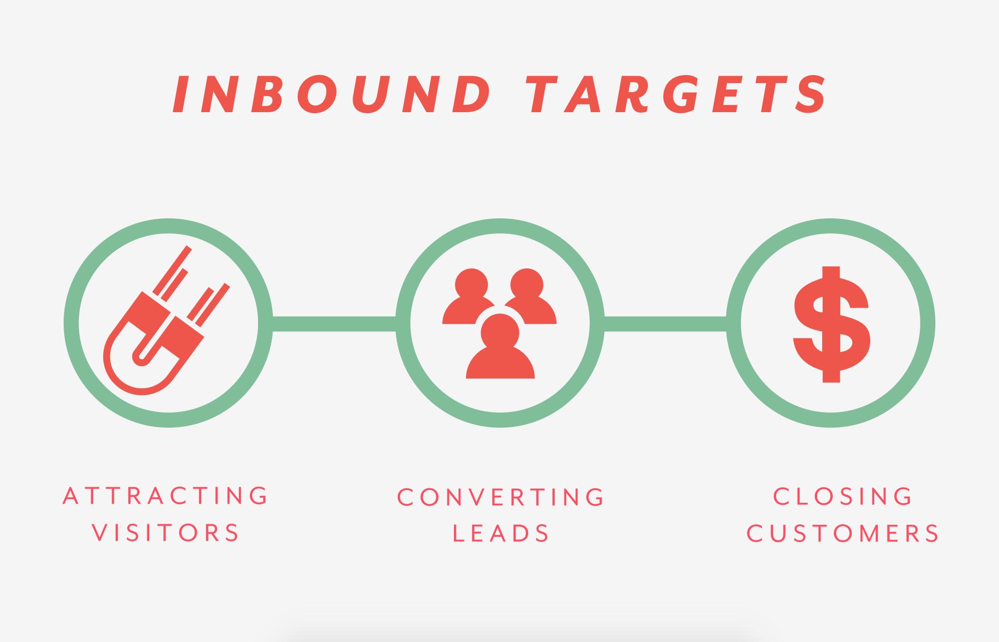 Inbound Targets Chart