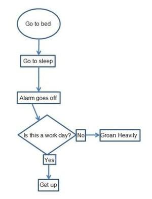process-map